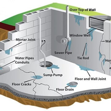 Diagram showing all the areas for a potential leak in your basement.